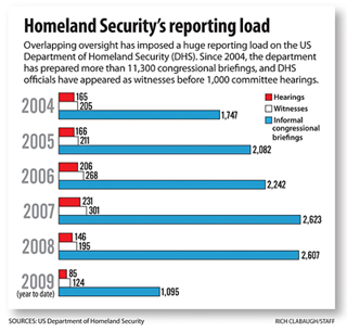 Homeland Security's Reporting Loade